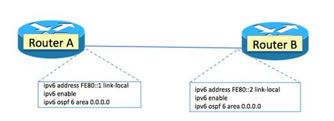 how to find ipv6 address of router