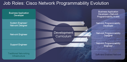 Cisco Certifications Confront Changing Skills Needs