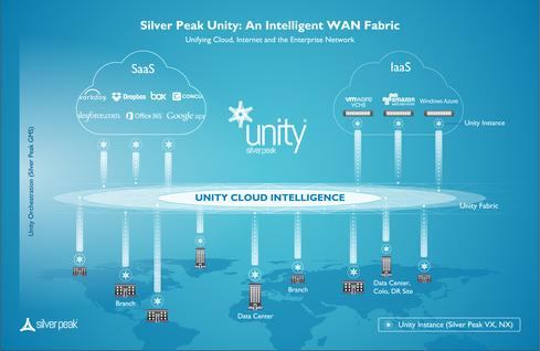 Silver Peak Extends WAN Optimization To Cloud Services