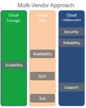 The Headaches Of Multiple Cloud Services