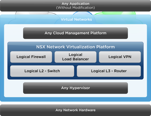 VMware NSX Banks On Security