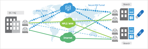 Software-Defined WAN: A Primer