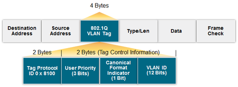 Figure 2. The Ethernet frame's header contains destination and source MAC addresses as its first two fields and a cyclic redundancy check (CRC) to verify packet integrity. It may also contain a VLAN tag, which defines a system and procedures to be used by bridges and switches to support VLANs.