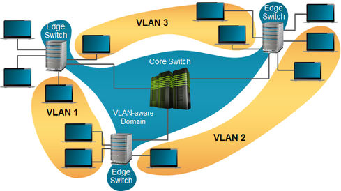 Figure 3. VLANs can be used to limit the scope of traffic and mitigate the risk of attack. Note that no connectivity exists between the VLANs themselves without a router.