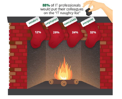Holiday Downtime Elusive For IT Pros