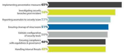 Security Breaches Keep Network Teams Busy