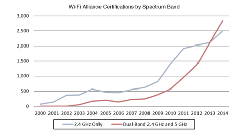 5 GHz Is Finally Mainstream