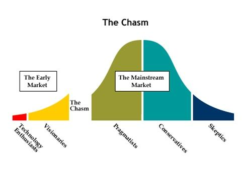 How Can SDN Cross The Chasm?