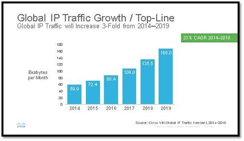Internet Traffic Will Hit 2 Zettabytes By 2019, Cisco Says