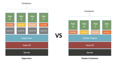 docker container vs machine