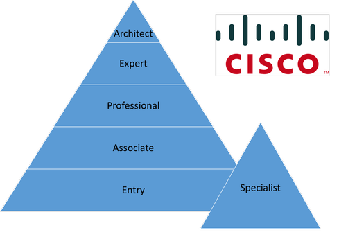Cisco Certifications To Kickstart Your Career | Network Computing