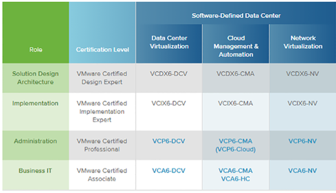 VMware Certifications To Boost Your Data Center Skills