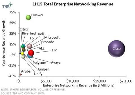 WLAN Spending Fuels Enterprise Network Market Growth
