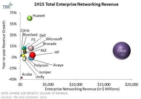WLAN Spending Fuels Enterprise Network Market Growth