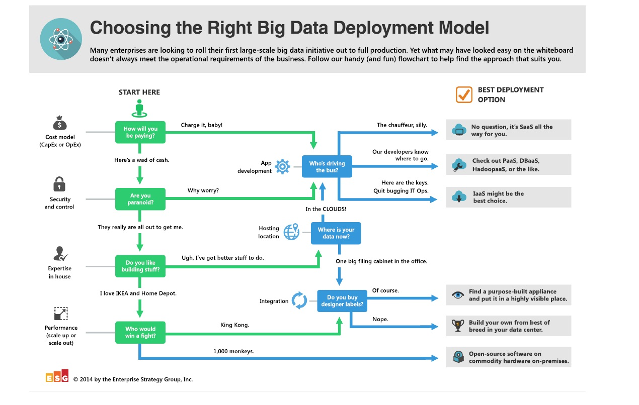 How to Choose the Right Big Data Infrastructure