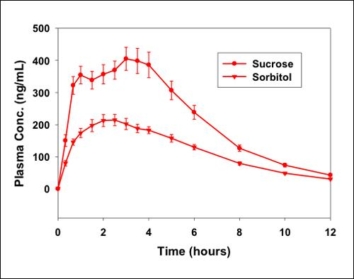 The impact of excipient on bioequivalence.