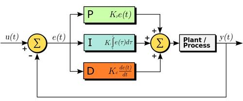 This is the block diagram for the classic closed-loop controller that is used everywhere. Except, apparently, in my cars.