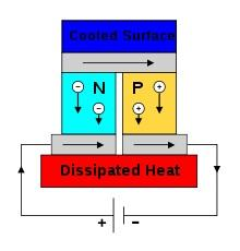 Apply electrical energy, and heat gets pumped from top to bottom. (Source: Wikipedia)