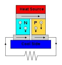 Apply a temperature differential (hotter on the top), and you get a current flow. (Source: Wikipedia)