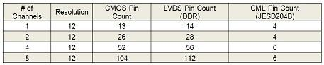 Pin Count Comparison - 200MSPS Converter