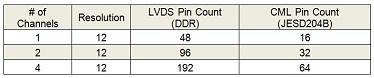 Pin Count Comparison - 2.0GSPS Converter