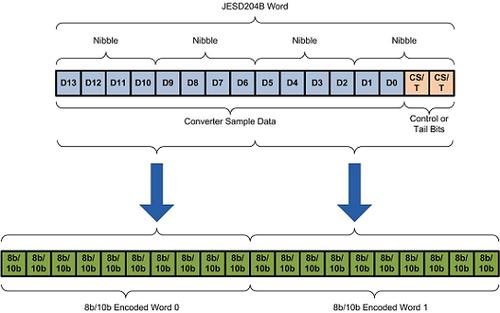 JESD204B 8b/10b encoded words.