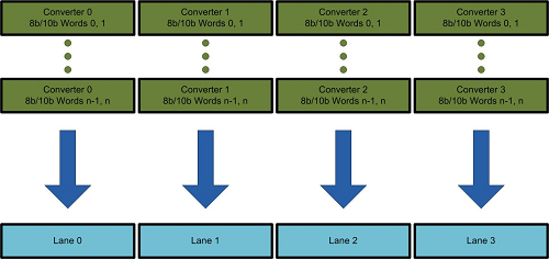 JESD204B 8b/10b encoded converter words mapped on to lanes.