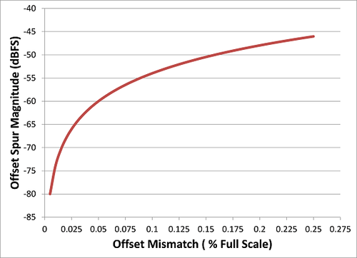 Offset Spur vs. Offset Mismatch (Interleaved 14-bit ADCs)