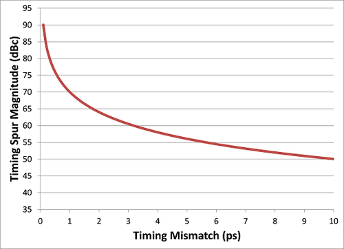 Timing Spur vs. Timing Mismatch (Interleaved 14-bit ADCs).
