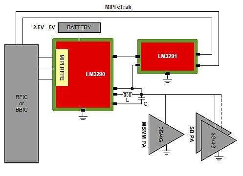 The LM3290 with integrated boost converter along with the high speed linear amplifier LM3291, make up an RF envelope supply modulator for ET.(Source: Texas Instruments)