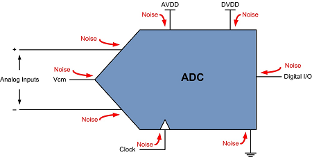Additional ADC noise 'doorways'