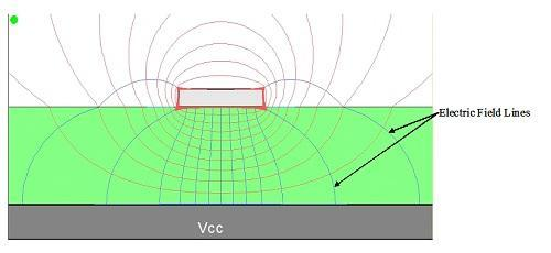 Electric field lines for a microstrip.(Source: Hyperlynx)