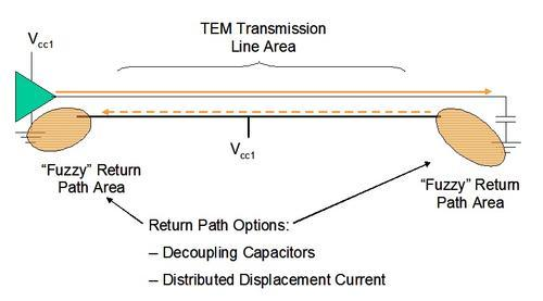 Zero-to-one transition current path for CMOS devices.