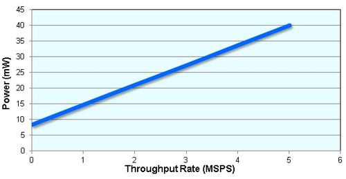 AD7960 power dissipation vs. throughput rate