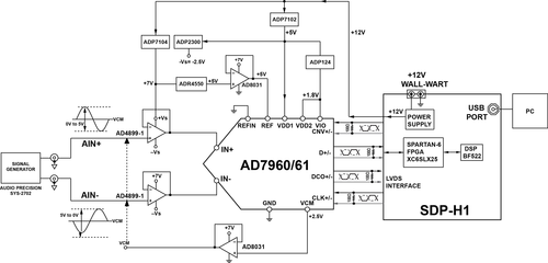 Simplified schematic of AD7960/61 evaluation set up. Not all decoupling is shown. For a larger image, click here.