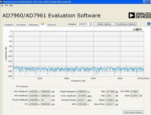 AD7961 Oversampled FFT Output no input signal (OSR = 256, REF = 5V)