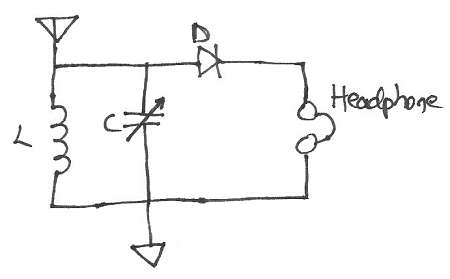 The venerable crystal radio circuit is a self-powered envelope detector, and a precursor of the peak detector.