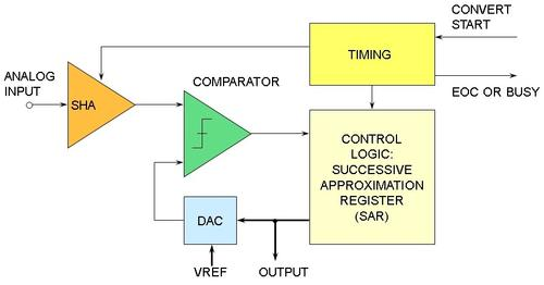 Basic SAR Architecture