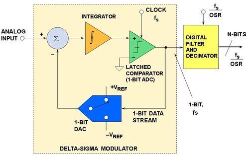 Basic Δ-Σ Architecture