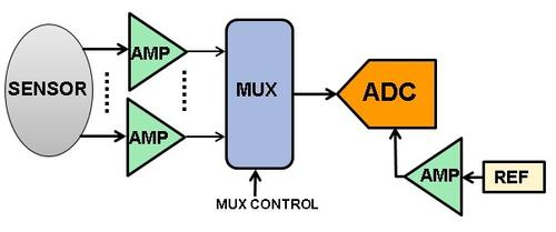 Simplified multichannel DAS functional block diagram using multiple op-amps (one per channel), one multiplexer, and one ADC.