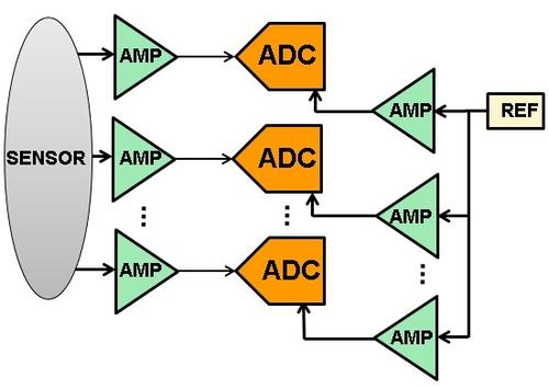 Simplified multichannel DAS functional block diagram; no multiplexer, one signal op-amp, one reference voltage op-amp, and one ADC per channel.