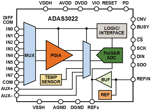 Another integrated multiplexed SAR ADC DAS.