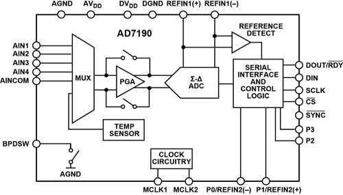 Another integrated multiplexed Δ-Σ ADC DAS.