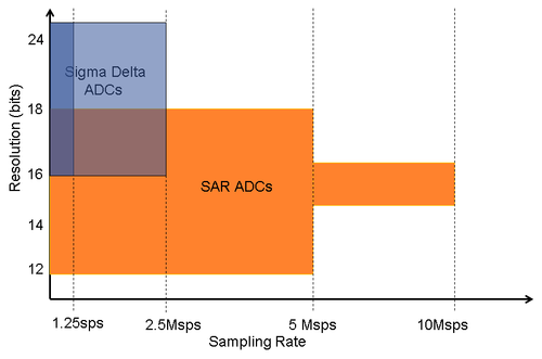 Analog Devices' precision ADC portfolio.