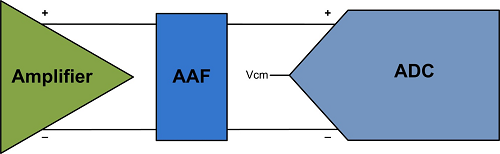 Amplifier – AAF – ADC