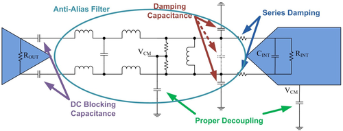 ADC analog input network with amplifier and AAF