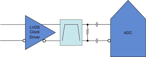 Figure 1. Typical ADC LVDS clock circuit (filter optional).