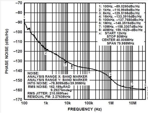 Figure 2. AD9523 Phase Noise, fCLOCK = 122.88 MHz
