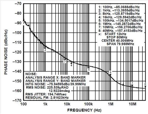 Figure 3. AD9523 Phase Noise, fCLOCK = 184.32 MHz