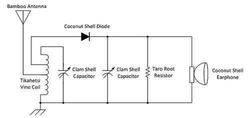 Figure 1:  Simple One Diode AM Receiver